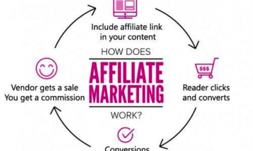 Affiliate Marketing: How it Transforms Your e-Commerce Business