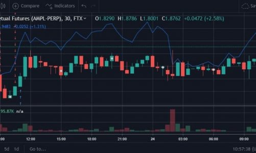 The Story Behind The Problematic Listing Of Ampleforth (AMPL) on FTX Exchange