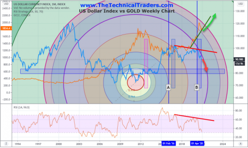 [Chartwatch] Long Term Gold/US Dollar Cycles Show Big Trends for Metals – Part 1