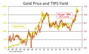 Gold to $2,300 and Silver to $35 by Year End – 2021, the Year the Barometer Explodes?