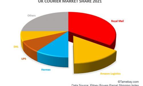 2nd biggest UK courier – Amazon Logistics