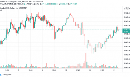 Bitcoin price bounces despite stocks rout as Ethereum hits new $4,350 high